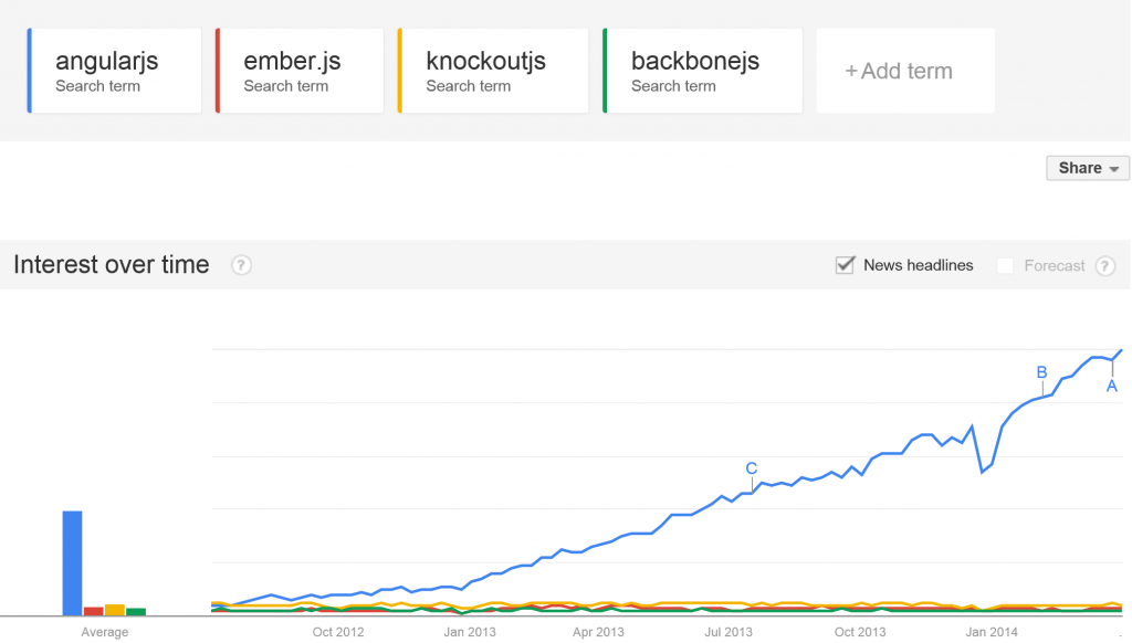 AngularJS, KnockoutJS, Ember, Backbone