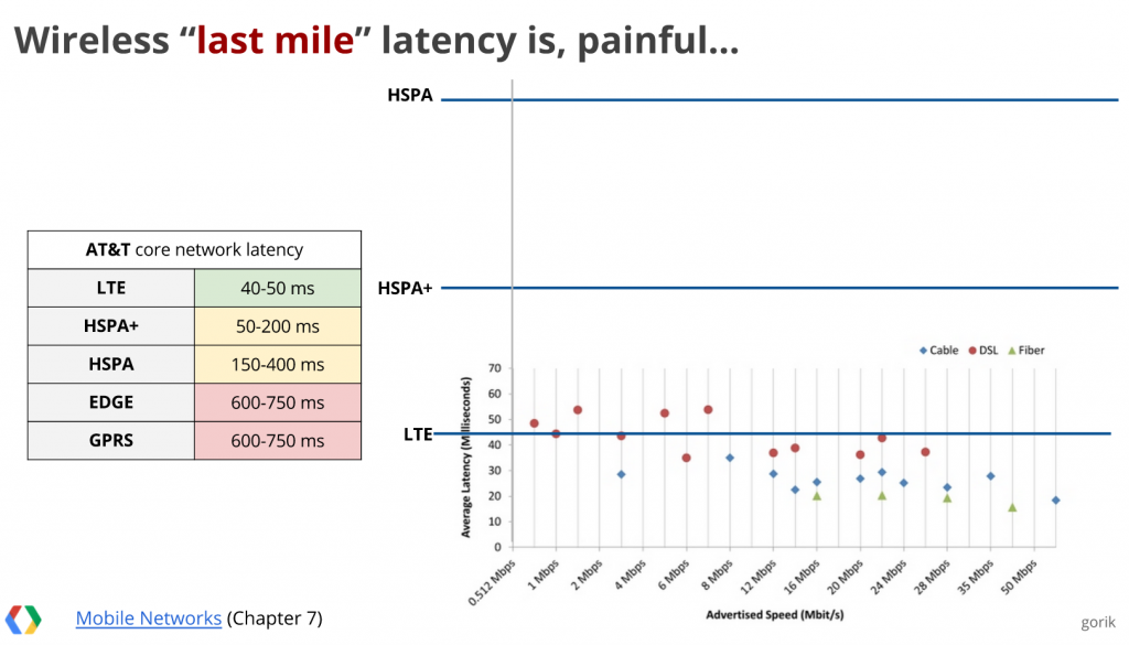 Wireless Latency from https://www.youtube.com/watch?v=E5lZ12Z889k